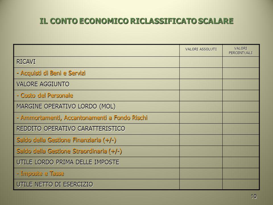 10 IL CONTO ECONOMICO RICLASSIFICATO SCALARE VALORI ASSOLUTI VALORI PERCENTUALI RICAVI - Acquisti di Beni e Servizi VALORE AGGIUNTO - Costo del Personale MARGINE OPERATIVO LORDO (MOL) - Ammortamenti, Accantonamenti a Fondo Rischi REDDITO OPERATIVO CARATTERISTICO Saldo della Gestione Finanziaria (+/-) Saldo della Gestione Straordinaria (+/-) UTILE LORDO PRIMA DELLE IMPOSTE - Imposte e Tasse UTILE NETTO DI ESERCIZIO