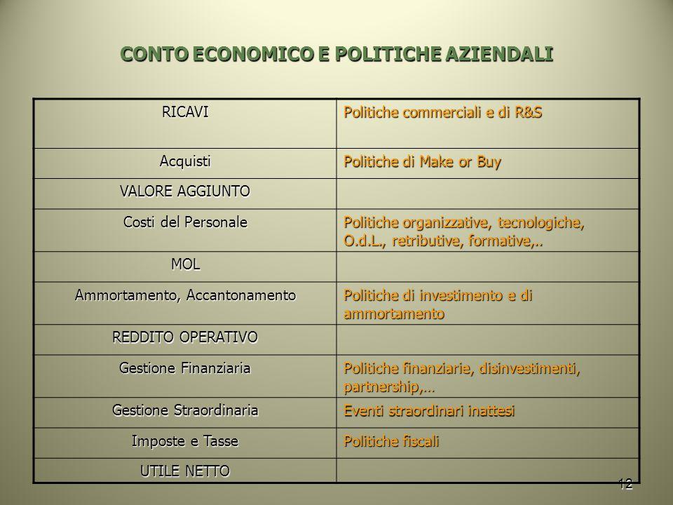 12 CONTO ECONOMICO E POLITICHE AZIENDALI RICAVI Politiche commerciali e di R&S Acquisti Politiche di Make or Buy VALORE AGGIUNTO Costi del Personale P