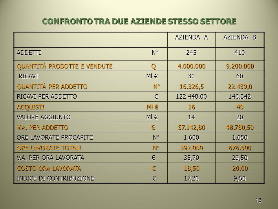 13 CONFRONTO TRA DUE AZIENDE STESSO SETTORE AZIENDA A AZIENDA B ADDETTI N° 245410 QUANTITÀ PRODOTTE E VENDUTE Q 4.000.0009.200.000 RICAVI Ml € RICAVI Ml €3060 QUANTITÀ PER ADDETTO N° 16.326,522.439,0 RICAVI PER ADDETTO € 122.448,00146.342 ACQUISTI Ml € 1640 VALORE AGGIUNTO Ml € 1420 V.A.