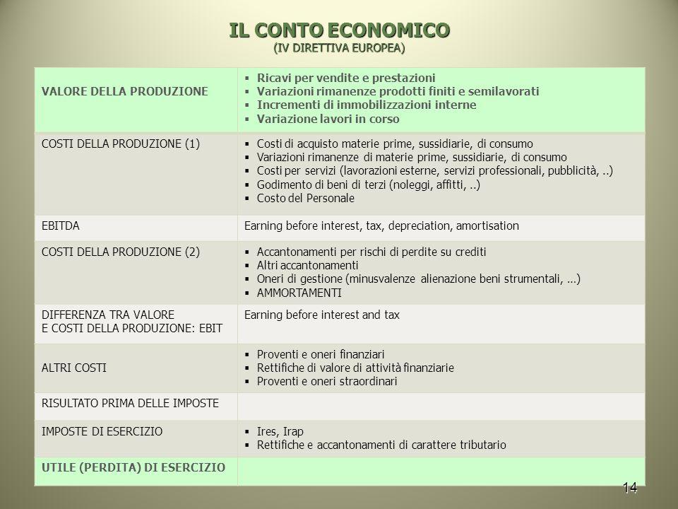 IL CONTO ECONOMICO (IV DIRETTIVA EUROPEA) VALORE DELLA PRODUZIONE  Ricavi per vendite e prestazioni  Variazioni rimanenze prodotti finiti e semilavo