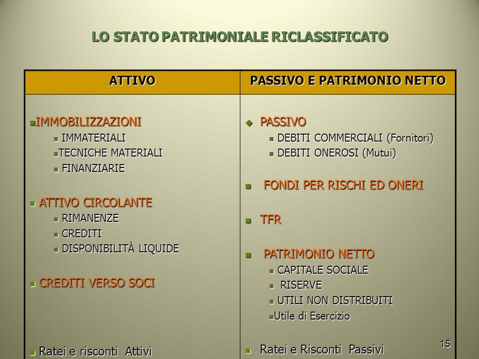 15 LO STATO PATRIMONIALE RICLASSIFICATO ATTIVO PASSIVO E PATRIMONIO NETTO IMMOBILIZZAZIONI IMMOBILIZZAZIONI IMMATERIALI IMMATERIALI TECNICHE MATERIALI TECNICHE MATERIALI FINANZIARIE FINANZIARIE ATTIVO CIRCOLANTE ATTIVO CIRCOLANTE RIMANENZE RIMANENZE CREDITI CREDITI DISPONIBILITÀ LIQUIDE DISPONIBILITÀ LIQUIDE CREDITI VERSO SOCI CREDITI VERSO SOCI Ratei e risconti Attivi Ratei e risconti Attivi  PASSIVO DEBITI COMMERCIALI (Fornitori) DEBITI COMMERCIALI (Fornitori) DEBITI ONEROSI (Mutui) DEBITI ONEROSI (Mutui) FONDI PER RISCHI ED ONERI FONDI PER RISCHI ED ONERI TFR TFR PATRIMONIO NETTO PATRIMONIO NETTO CAPITALE SOCIALE CAPITALE SOCIALE RISERVE RISERVE UTILI NON DISTRIBUITI UTILI NON DISTRIBUITI Utile di Esercizio Utile di Esercizio Ratei e Risconti Passivi Ratei e Risconti Passivi