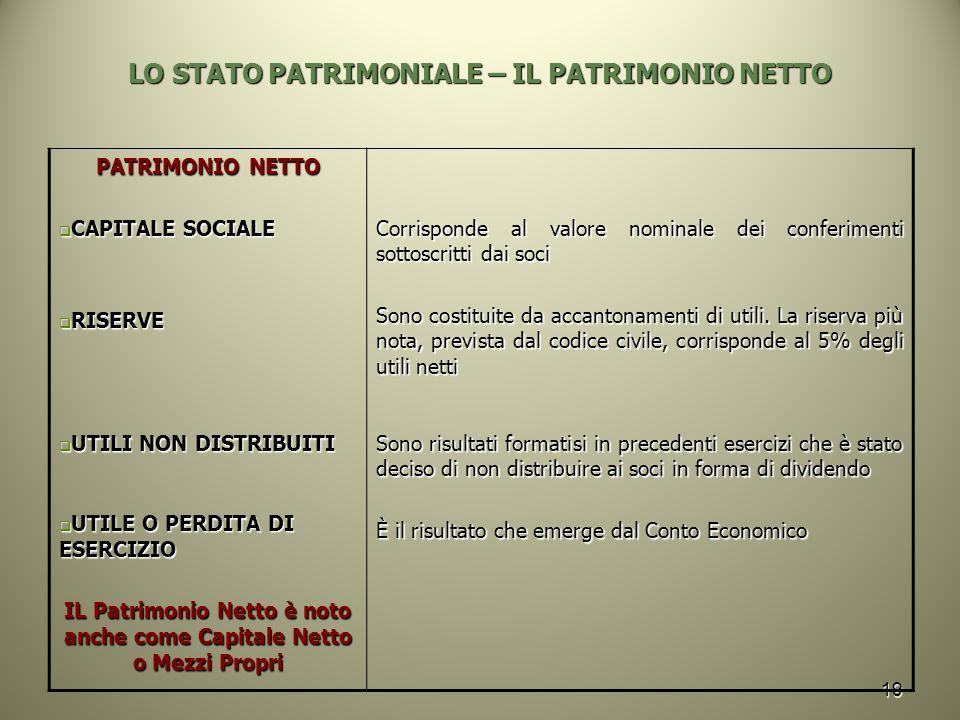 19 LO STATO PATRIMONIALE – IL PATRIMONIO NETTO PATRIMONIO NETTO  CAPITALE SOCIALE  RISERVE  UTILI NON DISTRIBUITI  UTILE O PERDITA DI ESERCIZIO IL
