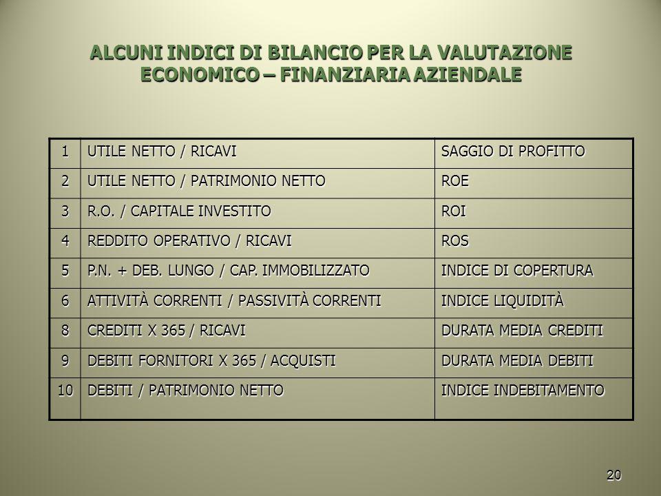 20 ALCUNI INDICI DI BILANCIO PER LA VALUTAZIONE ECONOMICO – FINANZIARIA AZIENDALE 1 UTILE NETTO / RICAVI SAGGIO DI PROFITTO 2 UTILE NETTO / PATRIMONIO NETTO ROE 3 R.O.