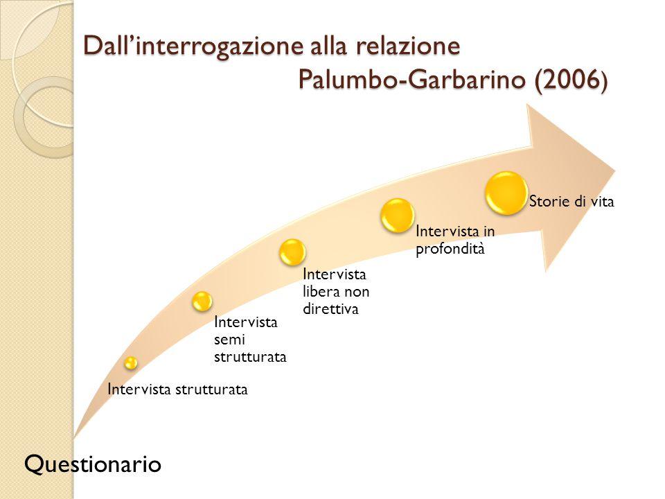 Dall'interrogazione alla relazione Palumbo-Garbarino (2006 ) Intervista strutturata Intervista semi strutturata Intervista libera non direttiva Interv