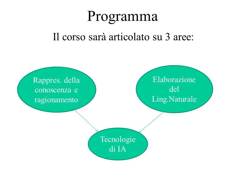 Programma Il corso sarà articolato su 3 aree: Tecnologie di IA Rappres.