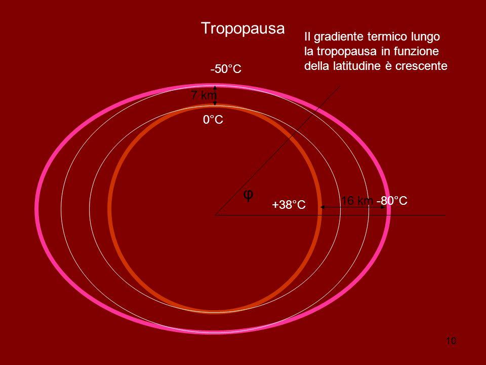 10 Tropopausa 0°C +38°C -50°C -80°C φ 7 km 16 km Il gradiente termico lungo la tropopausa in funzione della latitudine è crescente