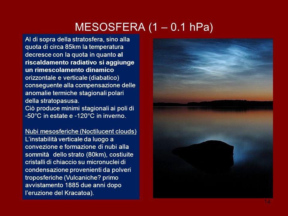 14 MESOSFERA (1 – 0.1 hPa) Al di sopra della stratosfera, sino alla quota di circa 85km la temperatura decresce con la quota in quanto al riscaldamento radiativo si aggiunge un rimescolamento dinamico orizzontale e verticale (diabatico) conseguente alla compensazione delle anomalie termiche stagionali polari della stratopasusa.