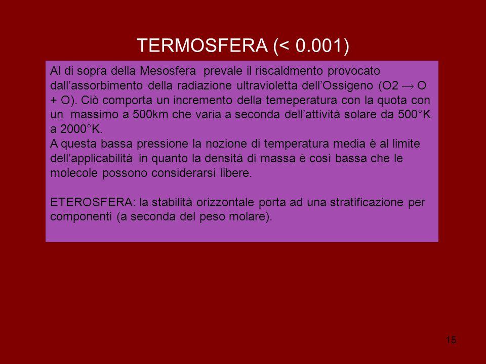 15 TERMOSFERA (< 0.001) Al di sopra della Mesosfera prevale il riscaldmento provocato dall'assorbimento della radiazione ultravioletta dell'Ossigeno (O2  O + O).