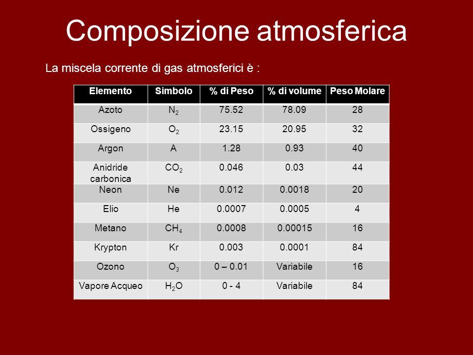 Composizione atmosferica La miscela corrente di gas atmosferici è : ElementoSimbolo% di Peso% di volumePeso Molare AzotoN2N2 75.5278.0928 OssigenoO2O2 23.1520.9532 ArgonA1.280.9340 Anidride carbonica CO 2 0.0460.0344 NeonNe0.0120.001820 ElioHe0.00070.00054 MetanoCH 4 0.00080.0001516 KryptonKr0.0030.000184 OzonoO3O3 0 – 0.01Variabile16 Vapore AcqueoH2OH2O0 - 4Variabile84