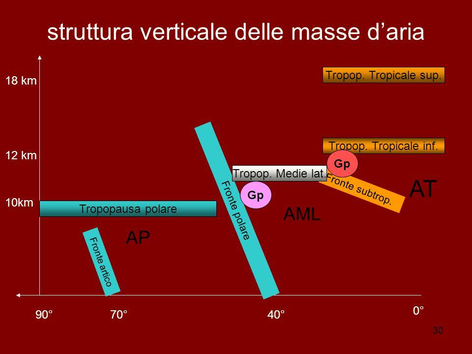 30 struttura verticale delle masse d'aria 90°70°40° 0° 10km 12 km 18 km Fronte artico Fronte polare Tropopausa polare Fronte subtrop.