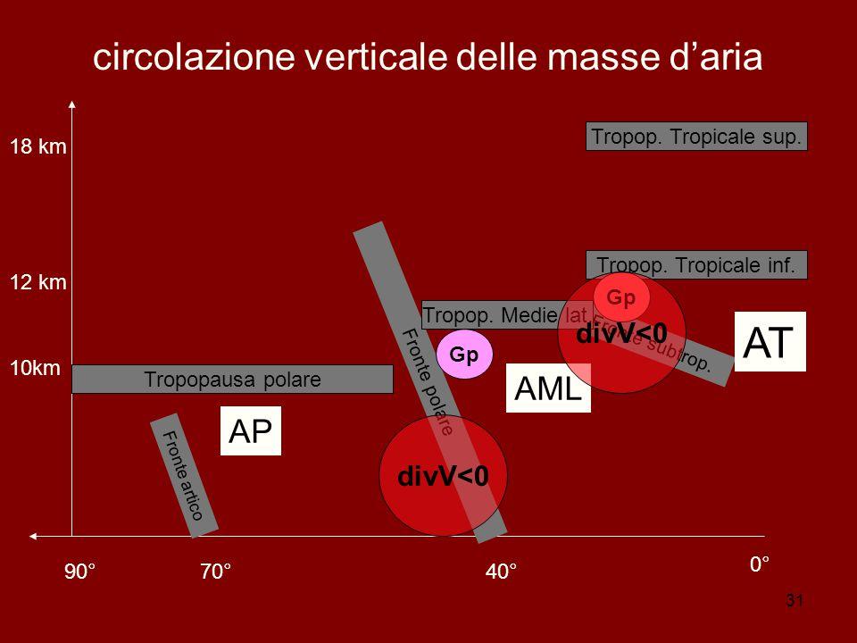 31 circolazione verticale delle masse d'aria 90°70°40° 0° 10km 12 km 18 km Fronte artico Fronte polare Tropopausa polare Fronte subtrop.