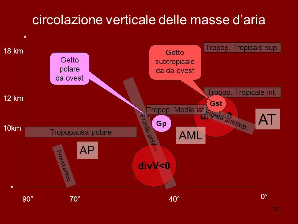 32 divV<0 circolazione verticale delle masse d'aria 90°70°40° 0° 10km 12 km 18 km Fronte artico Fronte polare Tropopausa polare Fronte subtrop.