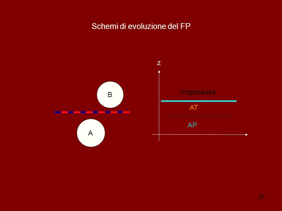 37 Schemi di evoluzione del FP B A z AP AT tropopausa