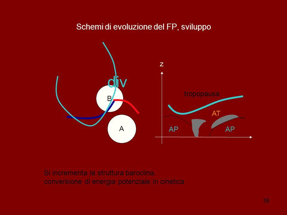 39 Schemi di evoluzione del FP, sviluppo B A z AP AT tropopausa AP div Si incrementa la struttura baroclina, conversione di energia potenziale in cinetica