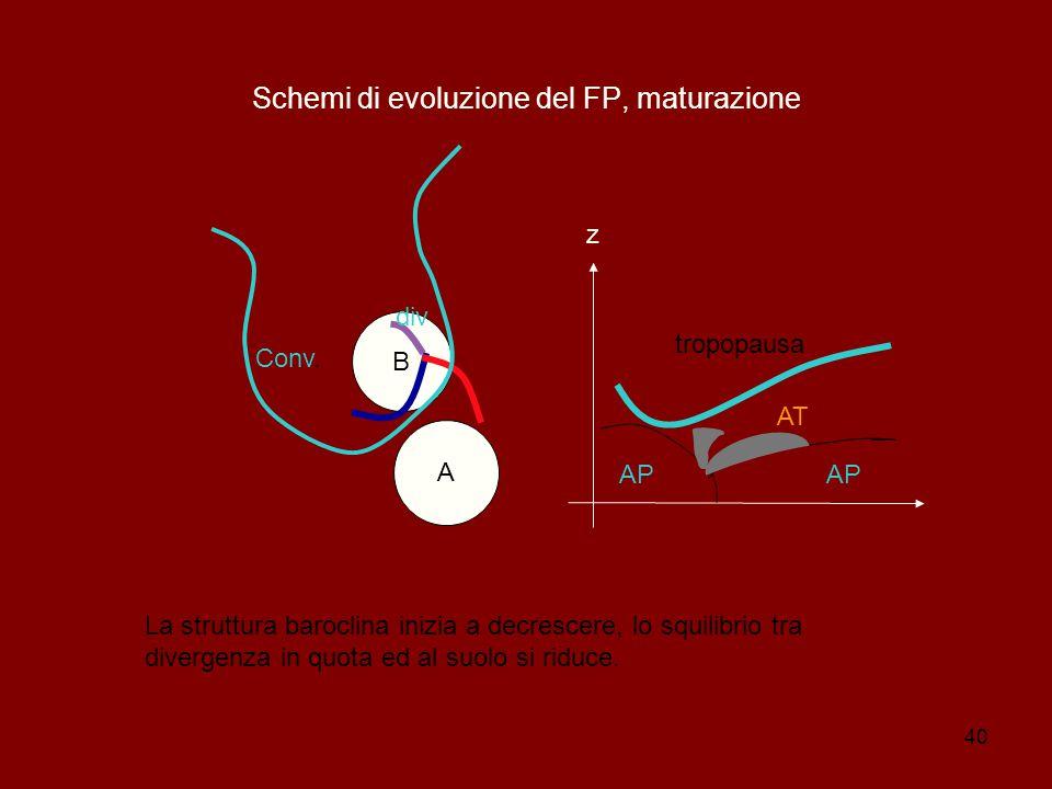 40 Schemi di evoluzione del FP, maturazione B A z AP AT tropopausa AP div Conv.