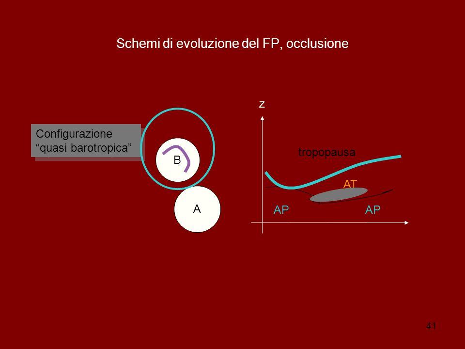 41 Schemi di evoluzione del FP, occlusione B A z AP AT tropopausa AP Configurazione quasi barotropica