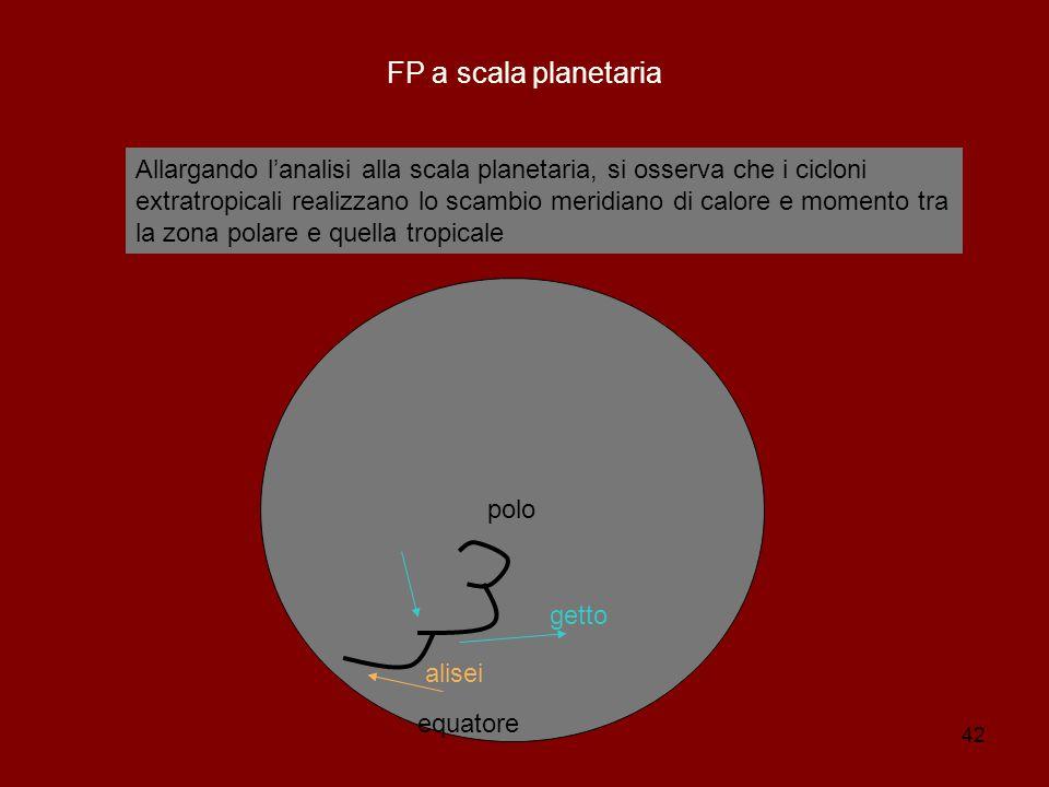42 FP a scala planetaria Allargando l'analisi alla scala planetaria, si osserva che i cicloni extratropicali realizzano lo scambio meridiano di calore e momento tra la zona polare e quella tropicale polo equatore alisei getto