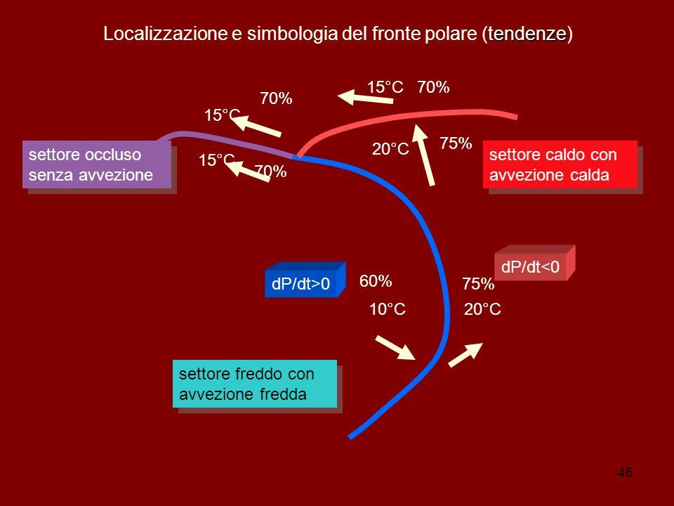 46 tendenze Localizzazione e simbologia del fronte polare (tendenze) settore occluso senza avvezione settore caldo con avvezione calda settore freddo con avvezione fredda 10°C20°C 15°C 60% 70% 75% 70% dP/dt>0 dP/dt<0
