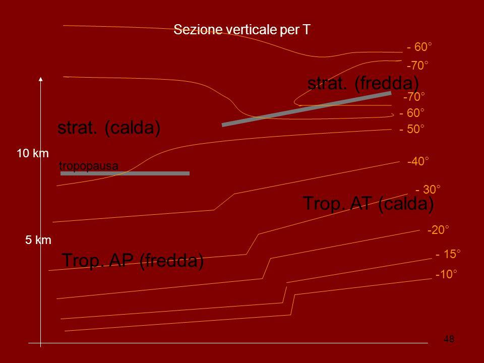 48 Sezione verticale per T 5 km 10 km -10° - 15° -20° - 30° -40° - 50° - 60° -70° Trop.
