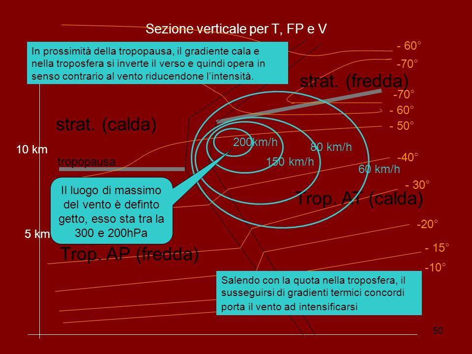 50 Sezione verticale per T, FP e V 5 km 10 km -10° - 15° -20° - 30° -40° - 50° - 60° -70° Trop.