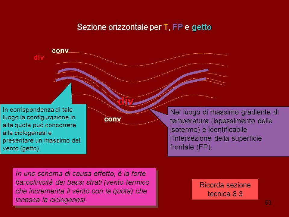 53 TFPgetto Sezione orizzontale per T, FP e getto div conv div In uno schema di causa effetto, è la forte baroclinicità dei bassi strati (vento termico che incrementa il vento con la quota) che innesca la ciclogenesi.