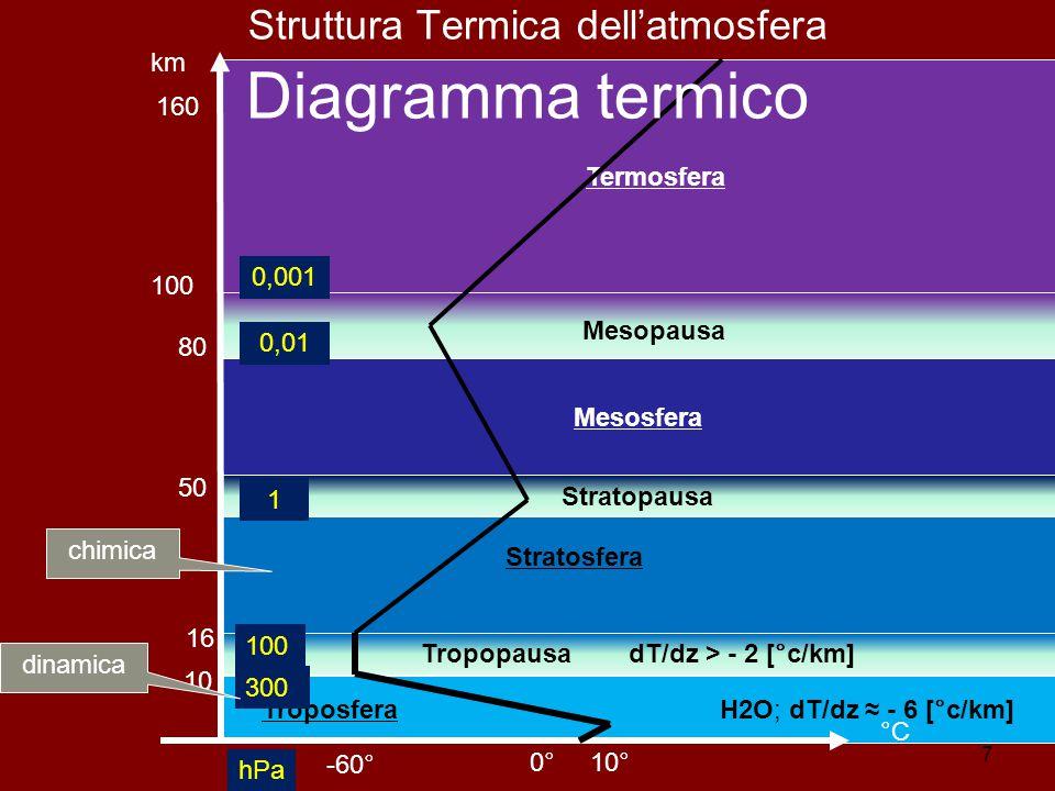 7 km hPa 160 0° -60° 10° Stratopausa Mesosfera Termosfera Tropopausa dT/dz > - 2 [°c/km] Troposfera H2O; dT/dz ≈ - 6 [°c/km] 10 16 50 80 °C 100 300 Stratosfera Mesopausa Struttura Termica dell'atmosfera Diagramma termico chimica dinamica 1 0,01 0,001 100