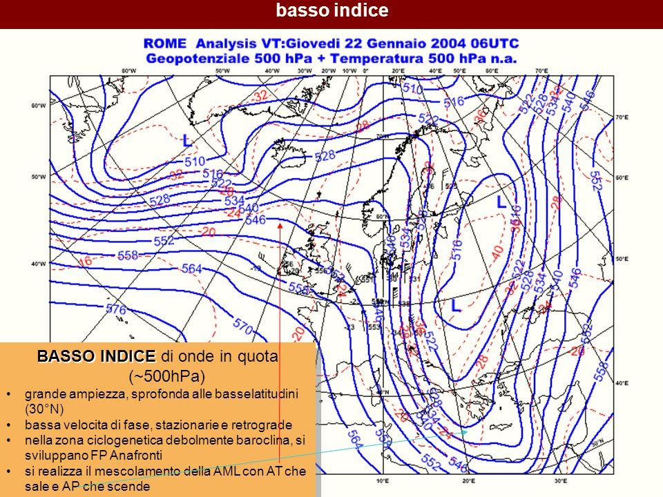 78 basso indice BASSO INDICE BASSO INDICE di onde in quota (~500hPa) grande ampiezza, sprofonda alle basselatitudini (30°N) bassa velocita di fase, stazionarie e retrograde nella zona ciclogenetica debolmente baroclina, si sviluppano FP Anafronti si realizza il mescolamento della AML con AT che sale e AP che scende BASSO INDICE BASSO INDICE di onde in quota (~500hPa) grande ampiezza, sprofonda alle basselatitudini (30°N) bassa velocita di fase, stazionarie e retrograde nella zona ciclogenetica debolmente baroclina, si sviluppano FP Anafronti si realizza il mescolamento della AML con AT che sale e AP che scende