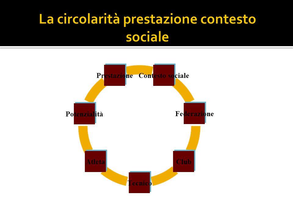 Contesto sociale Federazione Club Tecnico Atleta Potenzialità Prestazione