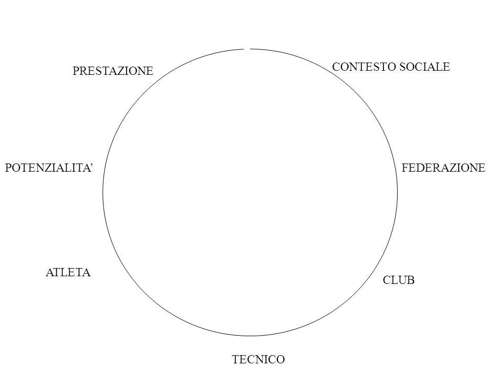 PRESTAZIONE CONTESTO SOCIALE POTENZIALITA'FEDERAZIONE ATLETA TECNICO CLUB