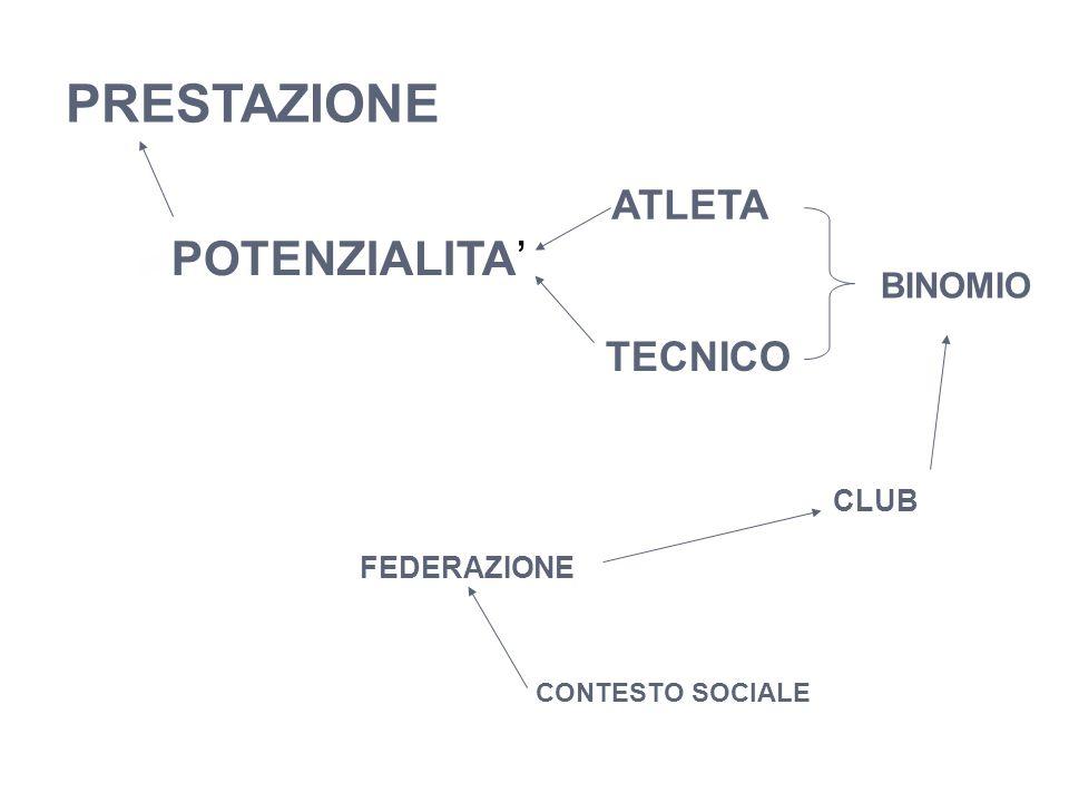 PRESTAZIONE ATLETA POTENZIALITA' TECNICO CONTESTO SOCIALE CLUB FEDERAZIONE BINOMIO