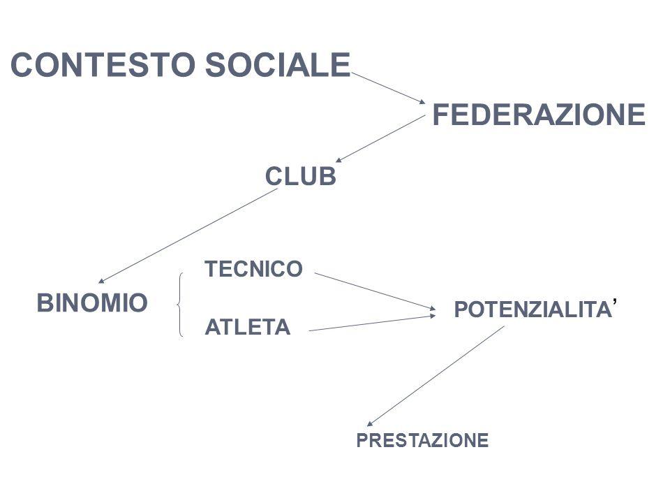 PRESTAZIONE ATLETA POTENZIALITA ' TECNICO CONTESTO SOCIALE CLUB FEDERAZIONE BINOMIO