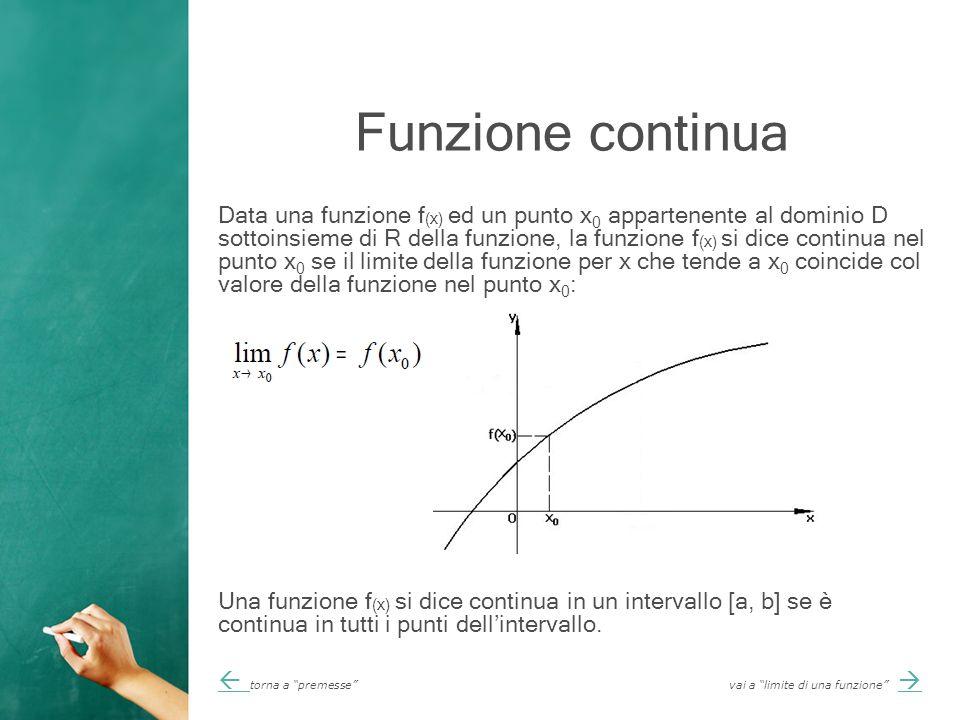 Funzione continua Data una funzione f (x) ed un punto x 0 appartenente al dominio D sottoinsieme di R della funzione, la funzione f (x) si dice continua nel punto x 0 se il limite della funzione per x che tende a x 0 coincide col valore della funzione nel punto x 0 : Una funzione f (x) si dice continua in un intervallo [a, b] se è continua in tutti i punti dell'intervallo.