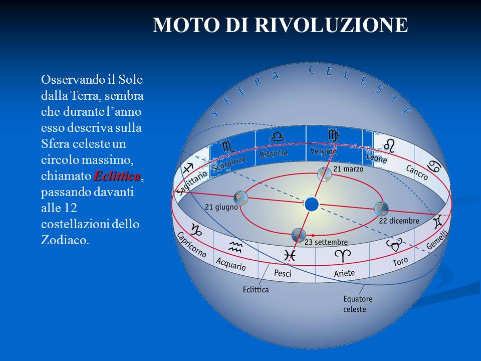 MOTO DI RIVOLUZIONE Eclittica Osservando il Sole dalla Terra, sembra che durante l'anno esso descriva sulla Sfera celeste un circolo massimo, chiamato