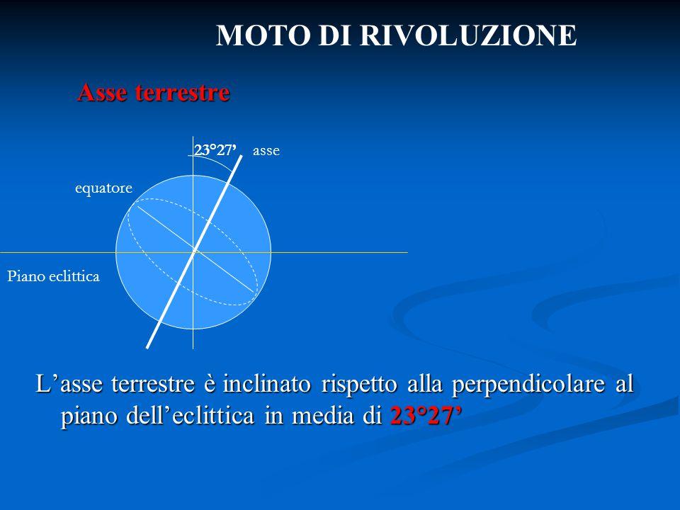 Asse terrestre L'asse terrestre è inclinato rispetto alla perpendicolare al piano dell'eclittica in media di 23°27' asse Piano eclittica equatore 23°2