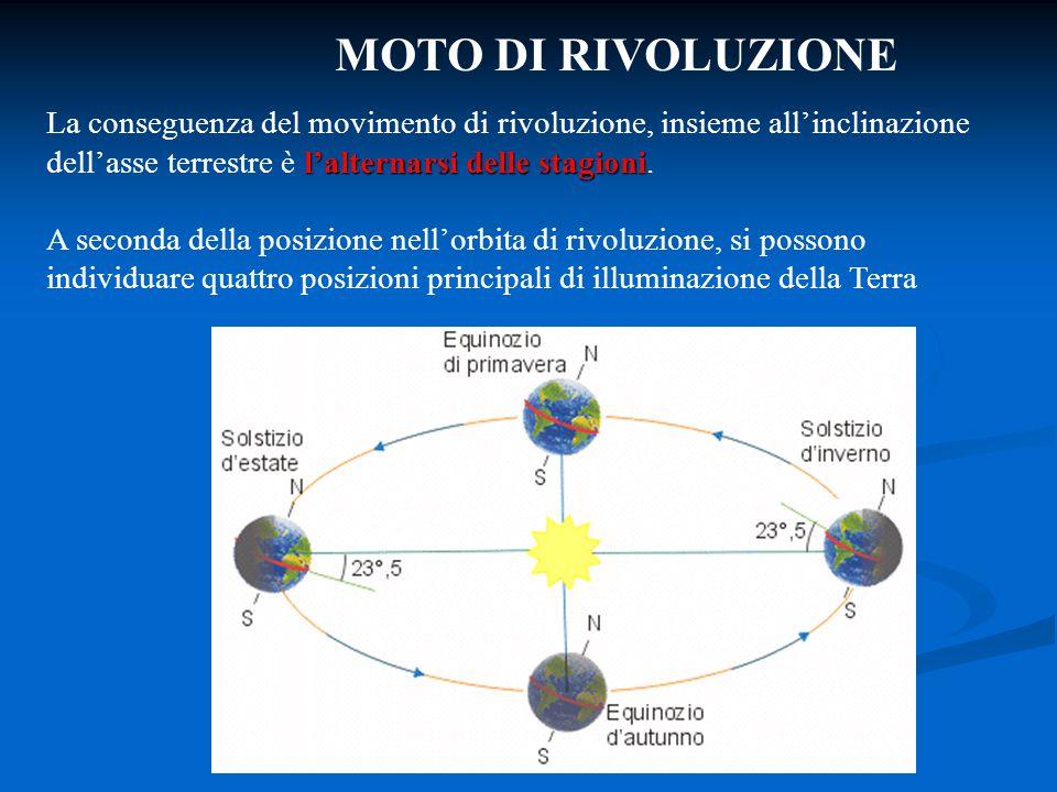 MOTO DI RIVOLUZIONE l'alternarsi delle stagioni La conseguenza del movimento di rivoluzione, insieme all'inclinazione dell'asse terrestre è l'alternar