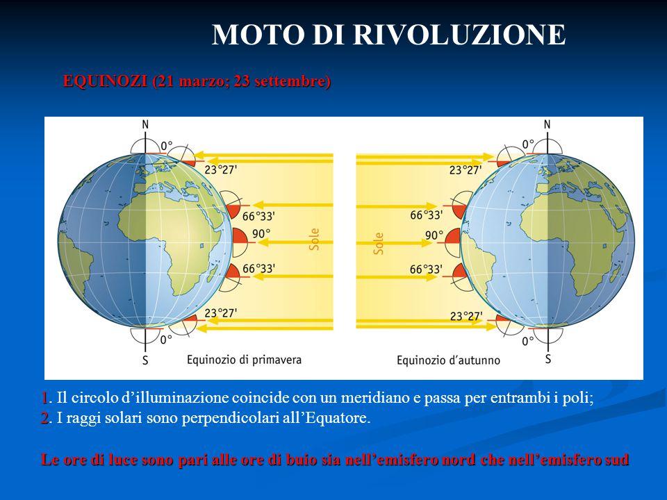 MOTO DI RIVOLUZIONE 1 1. Il circolo d'illuminazione coincide con un meridiano e passa per entrambi i poli; 2 2. I raggi solari sono perpendicolari all