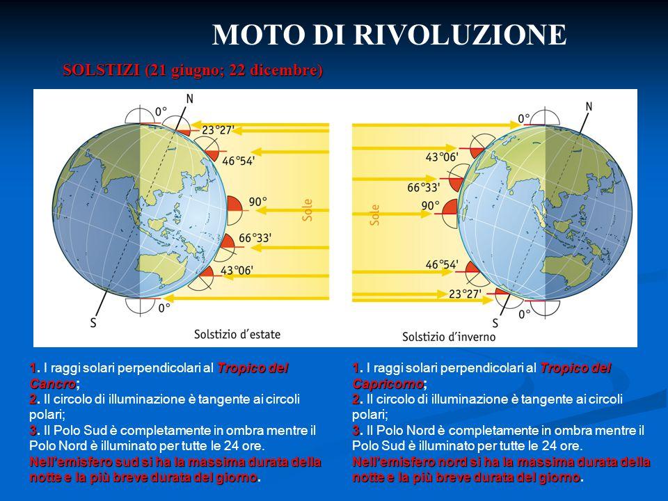 MOTO DI RIVOLUZIONE SOLSTIZI (21 giugno; 22 dicembre) 1Tropico del Cancro 1. I raggi solari perpendicolari al Tropico del Cancro; 2 2. Il circolo di i