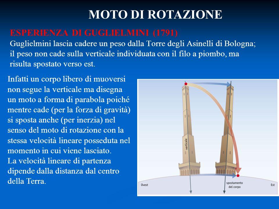 ESPERIENZA DI GUGLIELMINI (1791) Guglielmini lascia cadere un peso dalla Torre degli Asinelli di Bologna; il peso non cade sulla verticale individuata