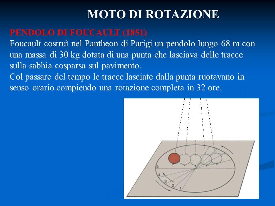 MOTO DI ROTAZIONE PENDOLO DI FOUCAULT (1851) Foucault costruì nel Pantheon di Parigi un pendolo lungo 68 m con una massa di 30 kg dotata di una punta