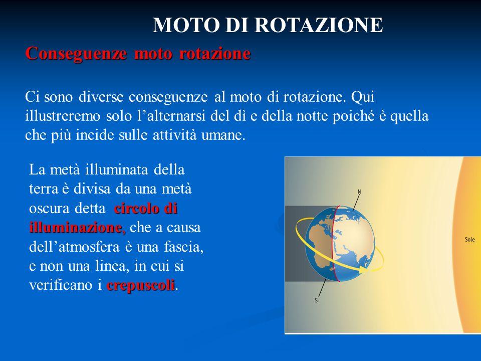 MOTO DI ROTAZIONE Conseguenze moto rotazione Ci sono diverse conseguenze al moto di rotazione. Qui illustreremo solo l'alternarsi del dì e della notte
