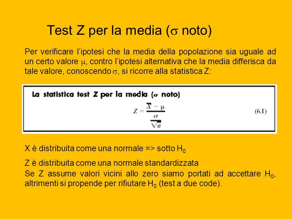 Test Z per la media (  noto) Per verificare l'ipotesi che la media della popolazione sia uguale ad un certo valore , contro l'ipotesi alternativa ch