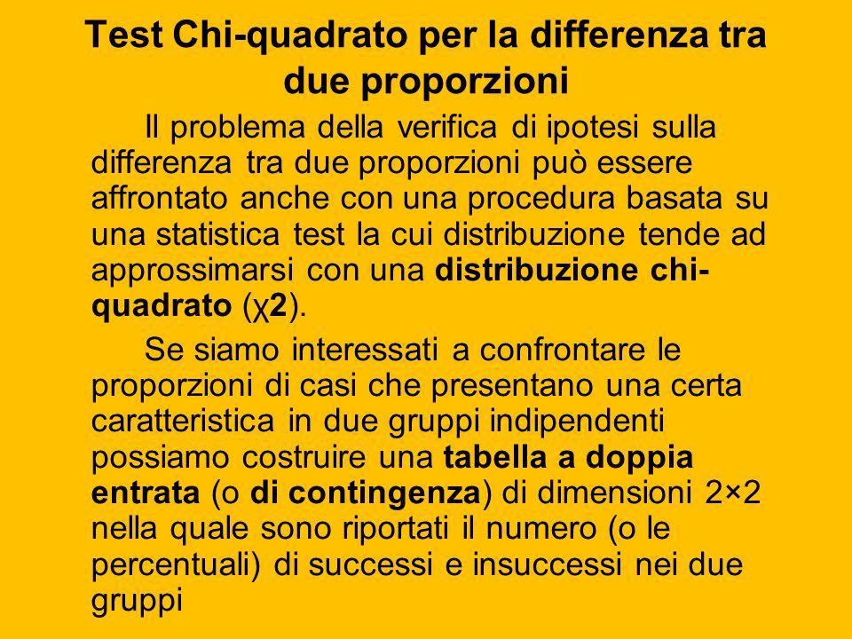 Test Chi-quadrato per la differenza tra due proporzioni Il problema della verifica di ipotesi sulla differenza tra due proporzioni può essere affronta