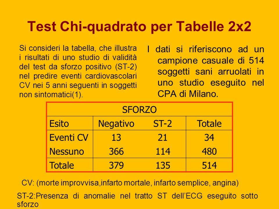 Test Chi ‑ quadrato per Tabelle 2x2 Si consideri la tabella, che illustra i risultati di uno studio di validità del test da sforzo positivo (ST-2) nel