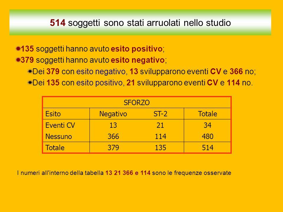514 soggetti sono stati arruolati nello studio  135 soggetti hanno avuto esito positivo;  379 soggetti hanno avuto esito negativo;  Dei 379 con esi