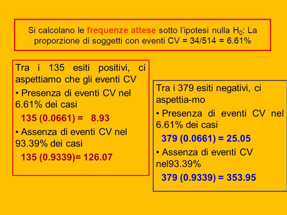Si calcolano le frequenze attese sotto l'ipotesi nulla H 0 : La proporzione di soggetti con eventi CV = 34/514 = 6.61% Tra i 135 esiti positivi, ci as