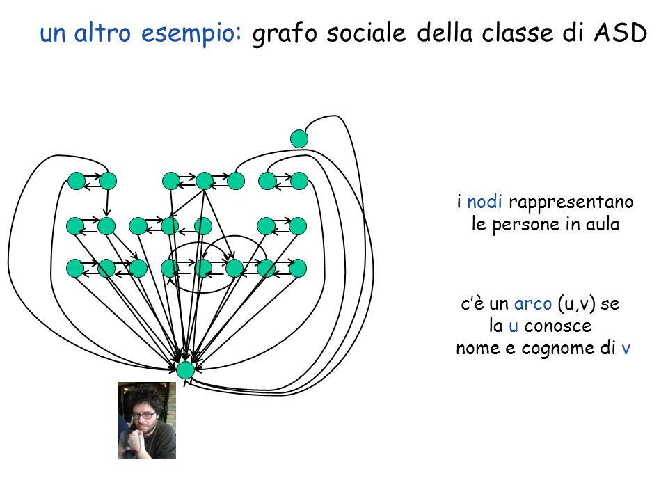 un altro esempio: grafo sociale della classe di ASD i nodi rappresentano le persone in aula c'è un arco (u,v) se la u conosce nome e cognome di v