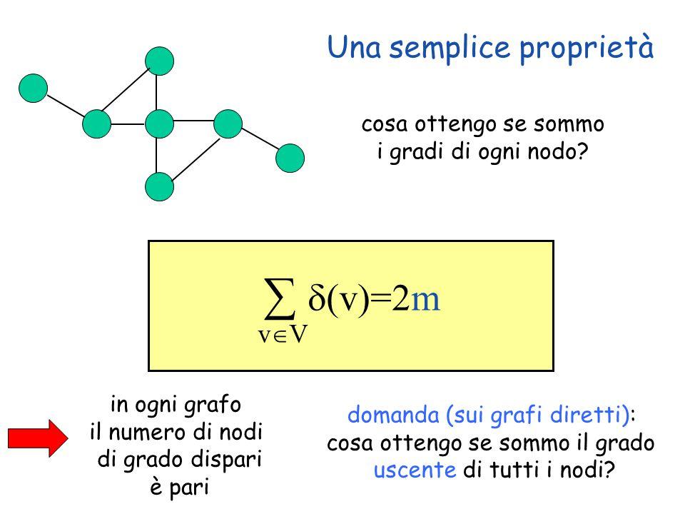 Una semplice proprietà 20 ∑  (v)=2m vVvV cosa ottengo se sommo i gradi di ogni nodo? in ogni grafo il numero di nodi di grado dispari è pari domand
