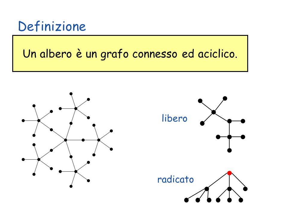 Copyright © 2004 - The McGraw - Hill Companies, srl 31 Un albero è un grafo connesso ed aciclico. Definizione libero radicato