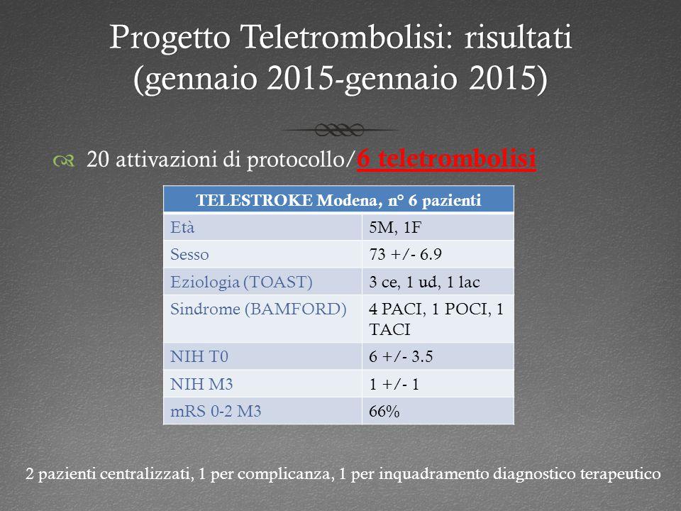 Progetto Teletrombolisi: risultati (gennaio 2015-gennaio 2015)  20 attivazioni di protocollo/ 6 teletrombolisi TELESTROKE Modena, n° 6 pazienti Età5M, 1F Sesso73 +/- 6.9 Eziologia (TOAST)3 ce, 1 ud, 1 lac Sindrome (BAMFORD)4 PACI, 1 POCI, 1 TACI NIH T06 +/- 3.5 NIH M31 +/- 1 mRS 0-2 M366% 2 pazienti centralizzati, 1 per complicanza, 1 per inquadramento diagnostico terapeutico