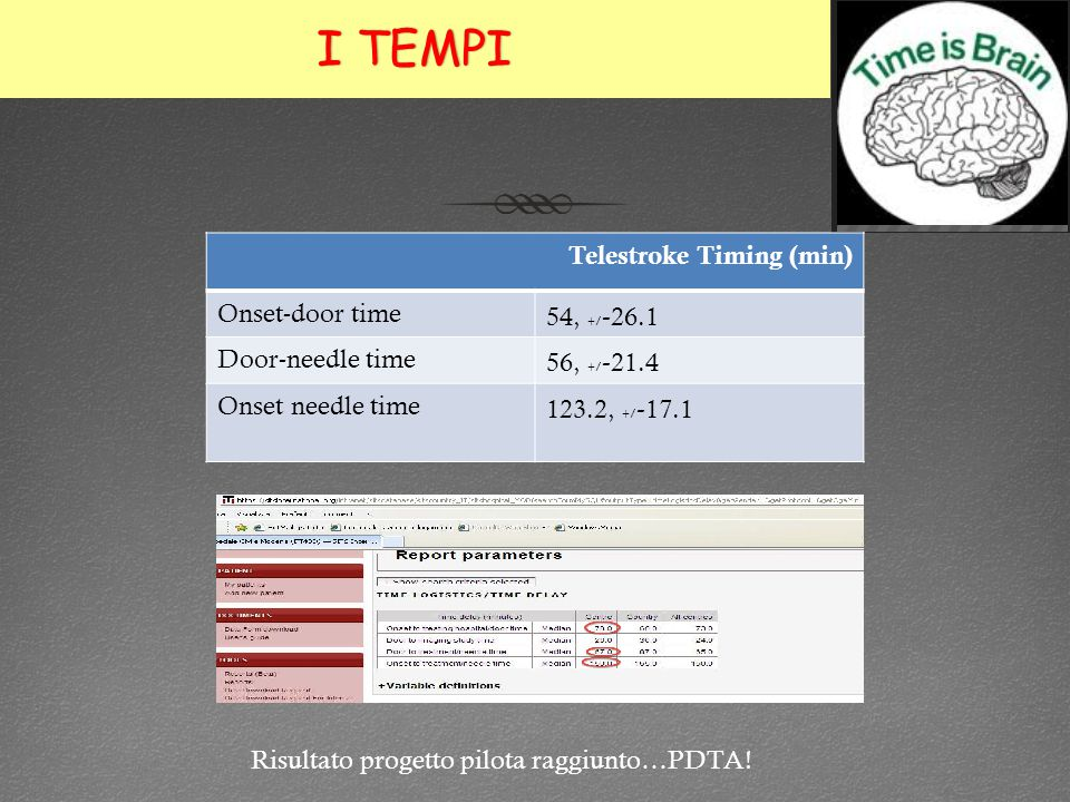I TEMPII TEMPI Telestroke Timing (min) Onset-door time 54, +/ - 26.1 Door-needle time 56, +/ - 21.4 Onset needle time 123.2, +/ - 17.1 Risultato proge